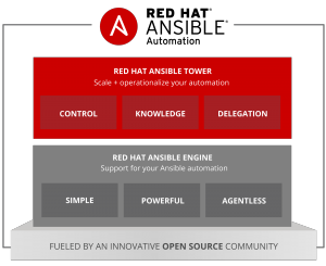 Ansible Tower 紹介