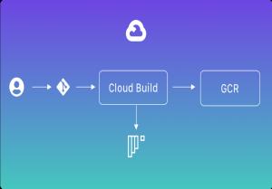 CloudbuildでDockerイメージビルドとContainer Registryにプッシュ方法のご紹介