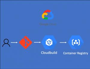 CloudbuildでDockerイメージビルドとContainer Registryに登録