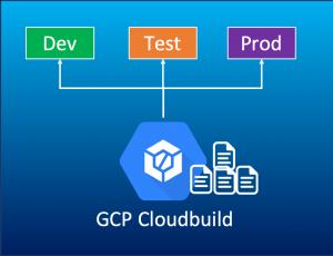複数環境に向けて、GCP Cloudbuildスクリプトの構成