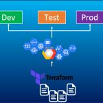 Terraform用のGCPサービスアカウントの権限設定方法