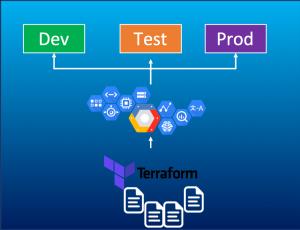 Terraformスクリプトをモジュール化して、GCPの複数環境に適用
