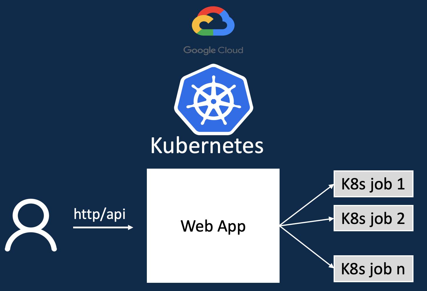 GKE中のプログラムからKubernetesジョブを生成して非同期処理を行う
