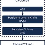 PersistentVolumeClaim (pvc)削除できず、Terminating ステータスのままとの問題