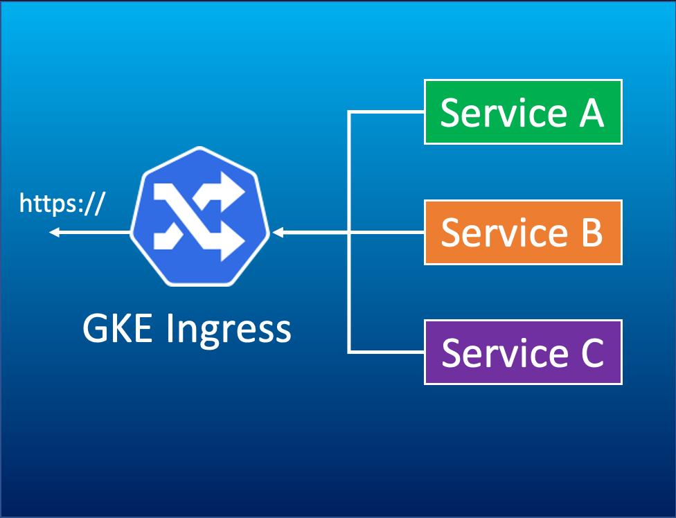 GKEのIngressで複数サービスを1つのEndpoindにまとめ
